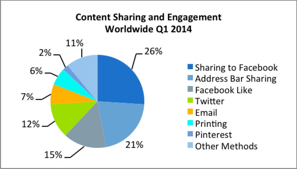 14q1_trends_engagement_pie_chart_addthis