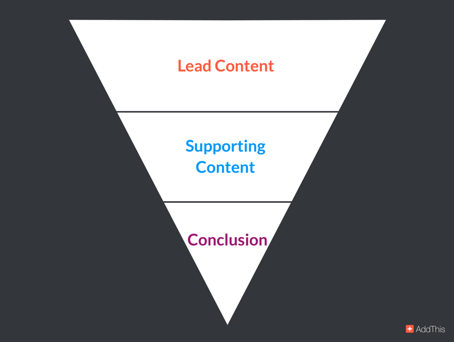 addthis-inverted-pyramid-blogging-writing