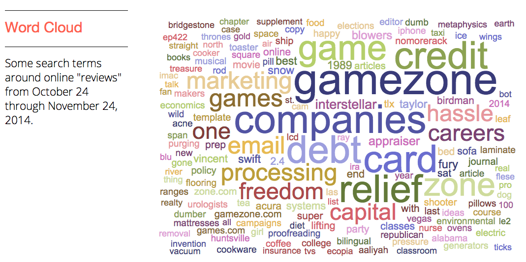 addthis-word-cloud-online-reviews
