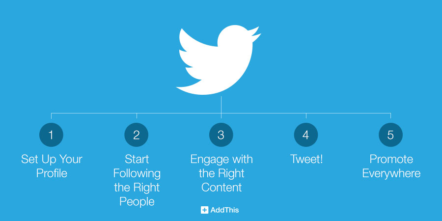 addthis-twitter-beginner-tips