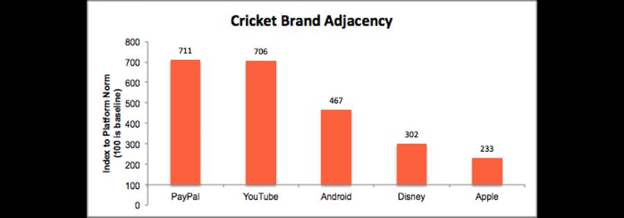 brand_adjacency_data