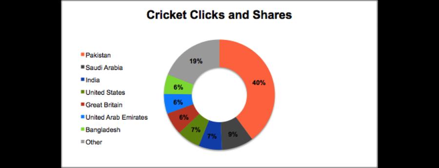 cricket_clicks_data