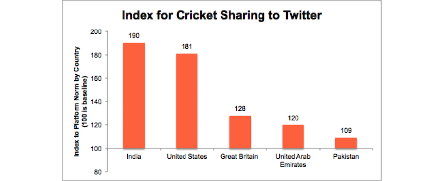 cricket_twitter_shares