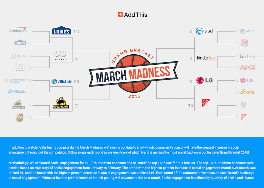 March Madness Scores Today | Basketball Scores