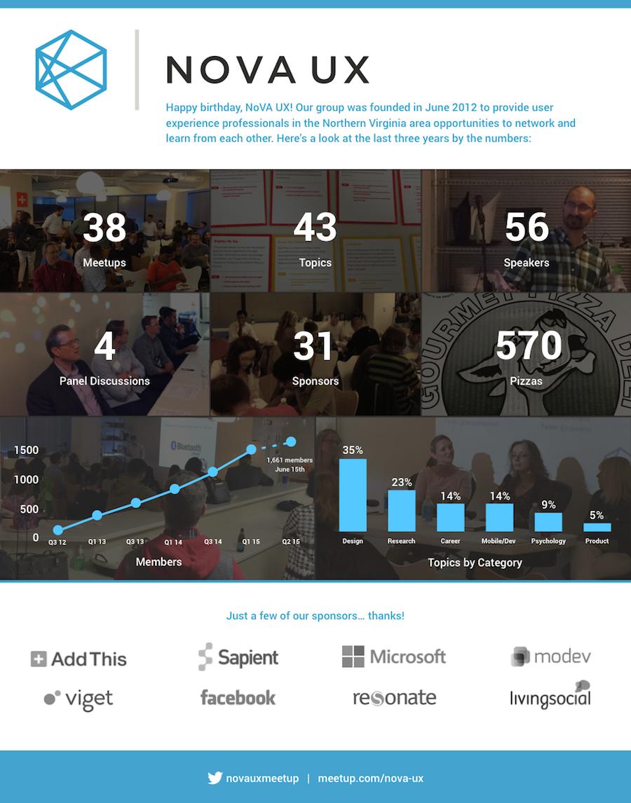 nova_ux_meetup_infographic