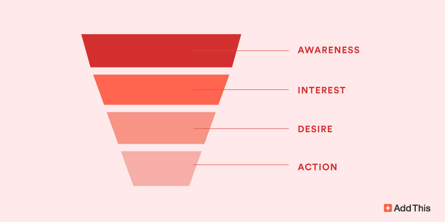 Understand and Optimize Your Website Conversion Funnel
