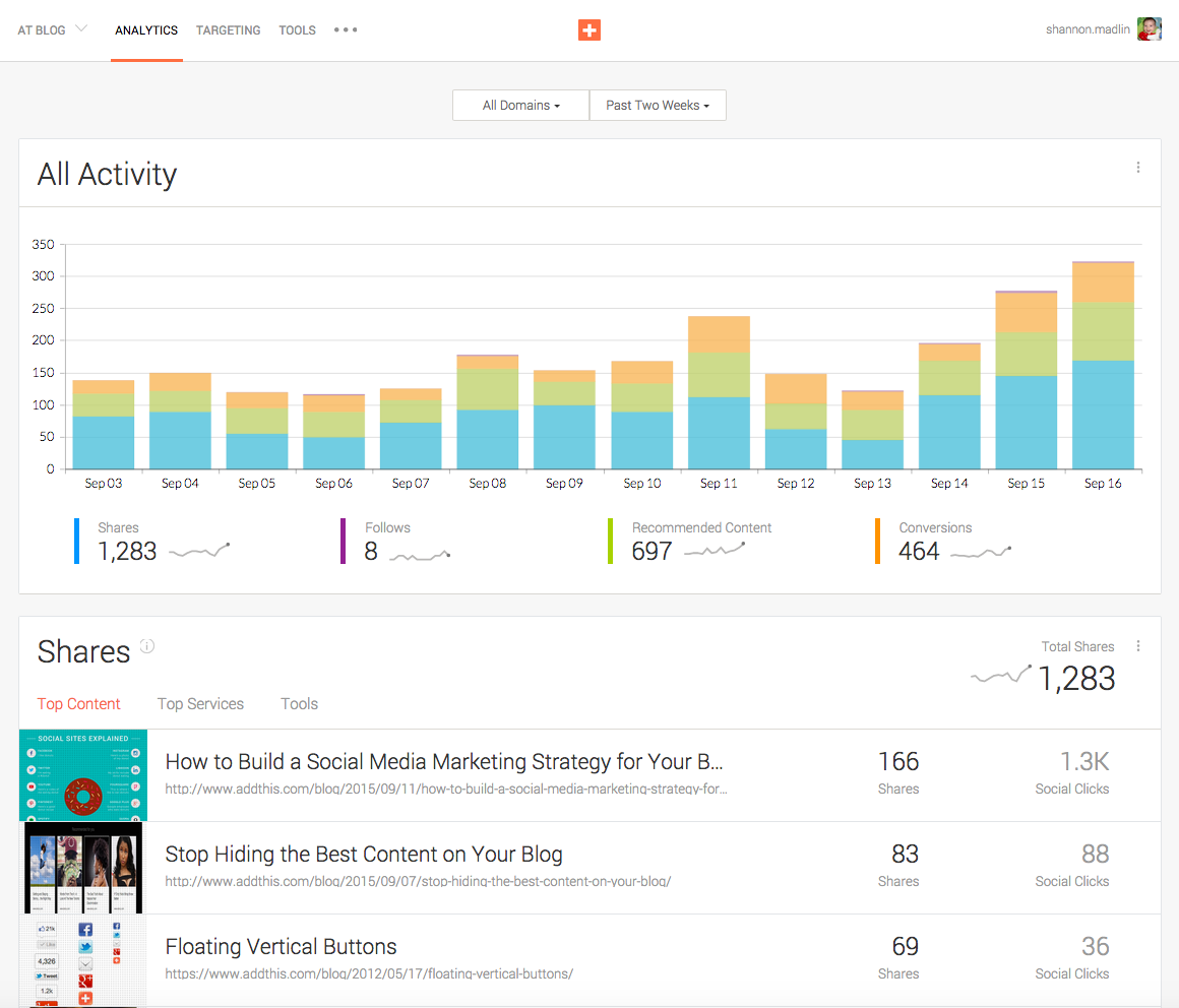 AddThis analytics dashboard