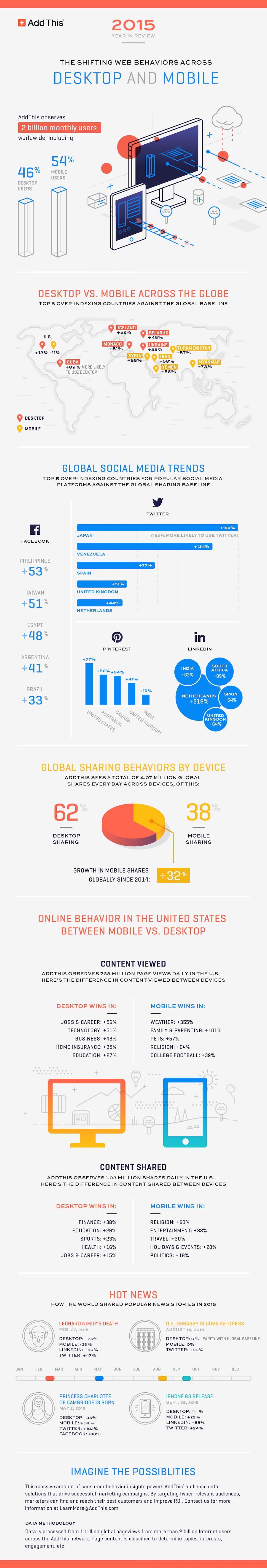 2015 online trends infographic