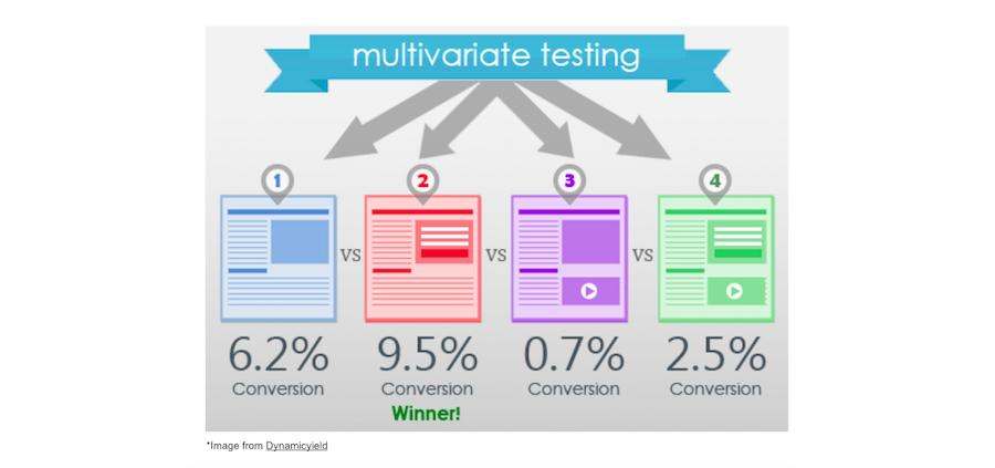 multi variate ab testing