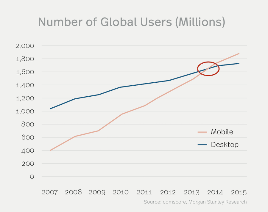 global users mobile vs desktop