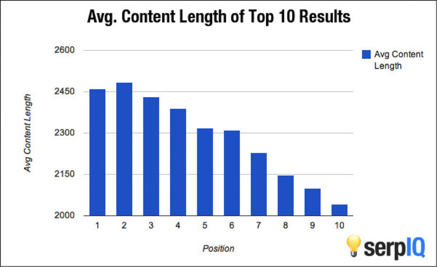 How much do people charge to write SEO optimized web site content?