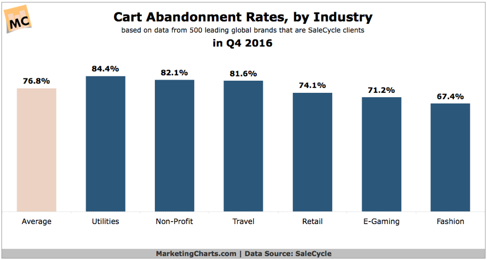 cart-abandon-rate-by-industry