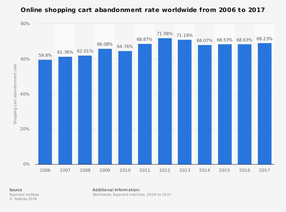 online-shopping-cart-stats