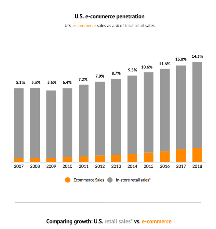 us-ecommerce-penetration
