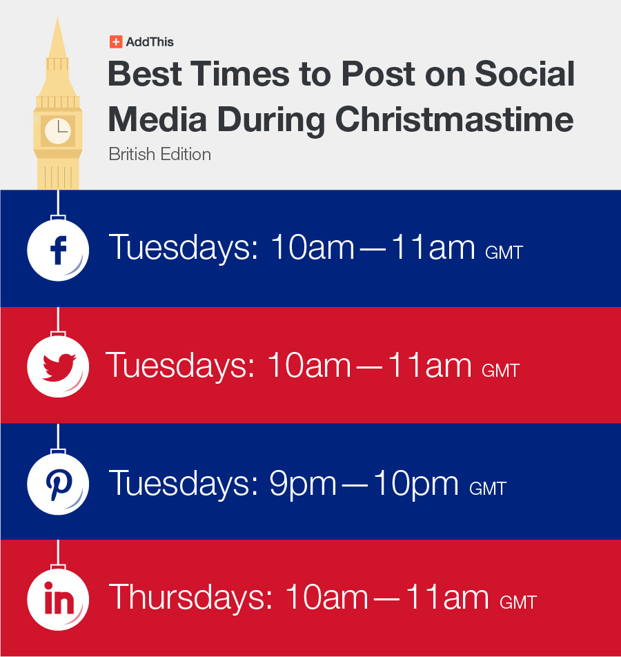 Best Times to Post on Social Media During Christmas Season: British