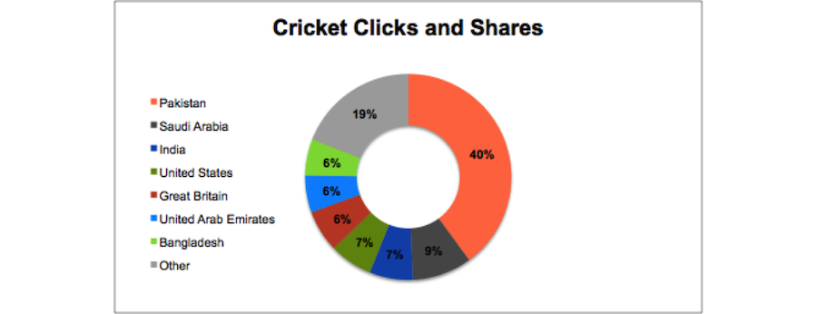 What Our Data Taught Us About Cricket World Cup Fans - AddThis