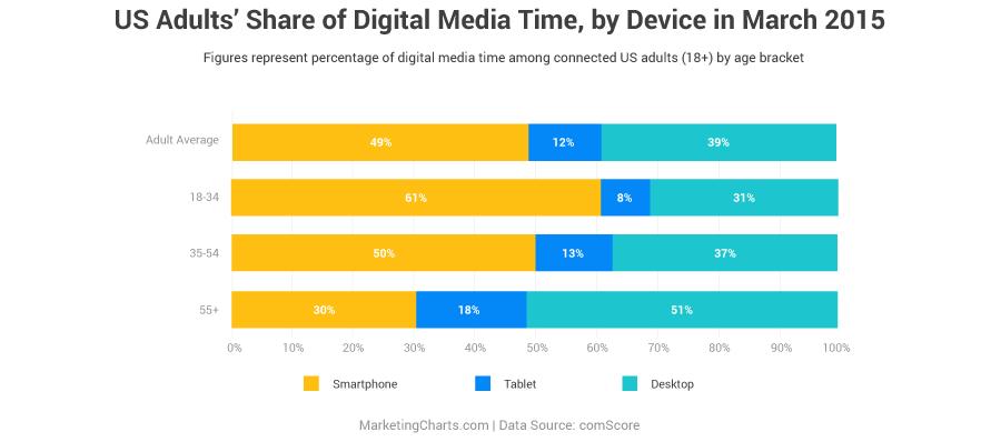 device-usage-chart