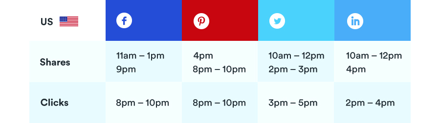 best times to publish content for social media engagement addthis