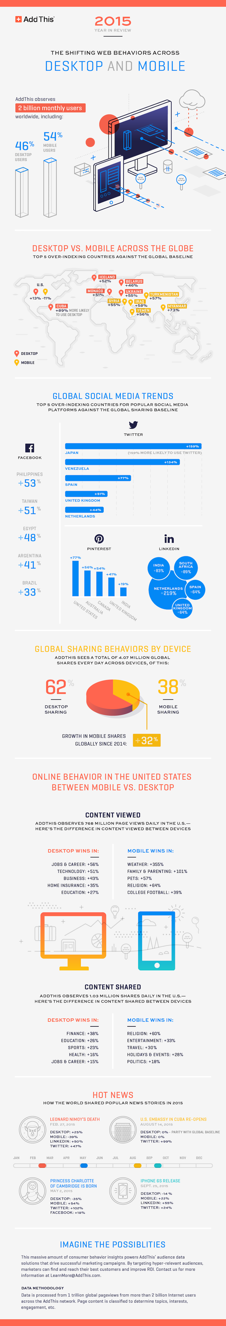 AddThis 2015 EOY Infographic