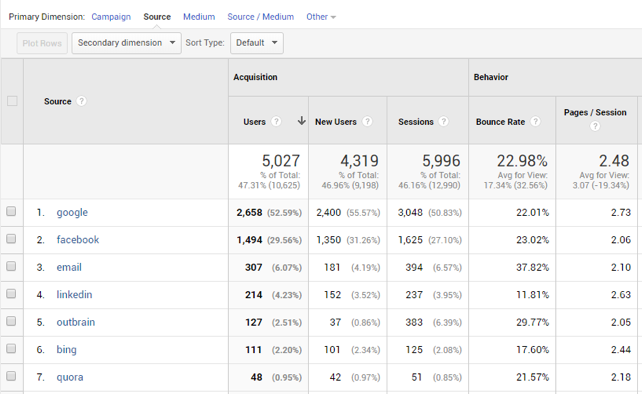 utm-google-analytics