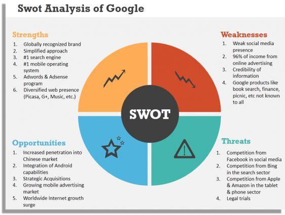 google-swot-analyswis
