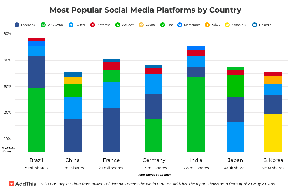 Chart showing AddThis Popular Social Media Platforms May 2019