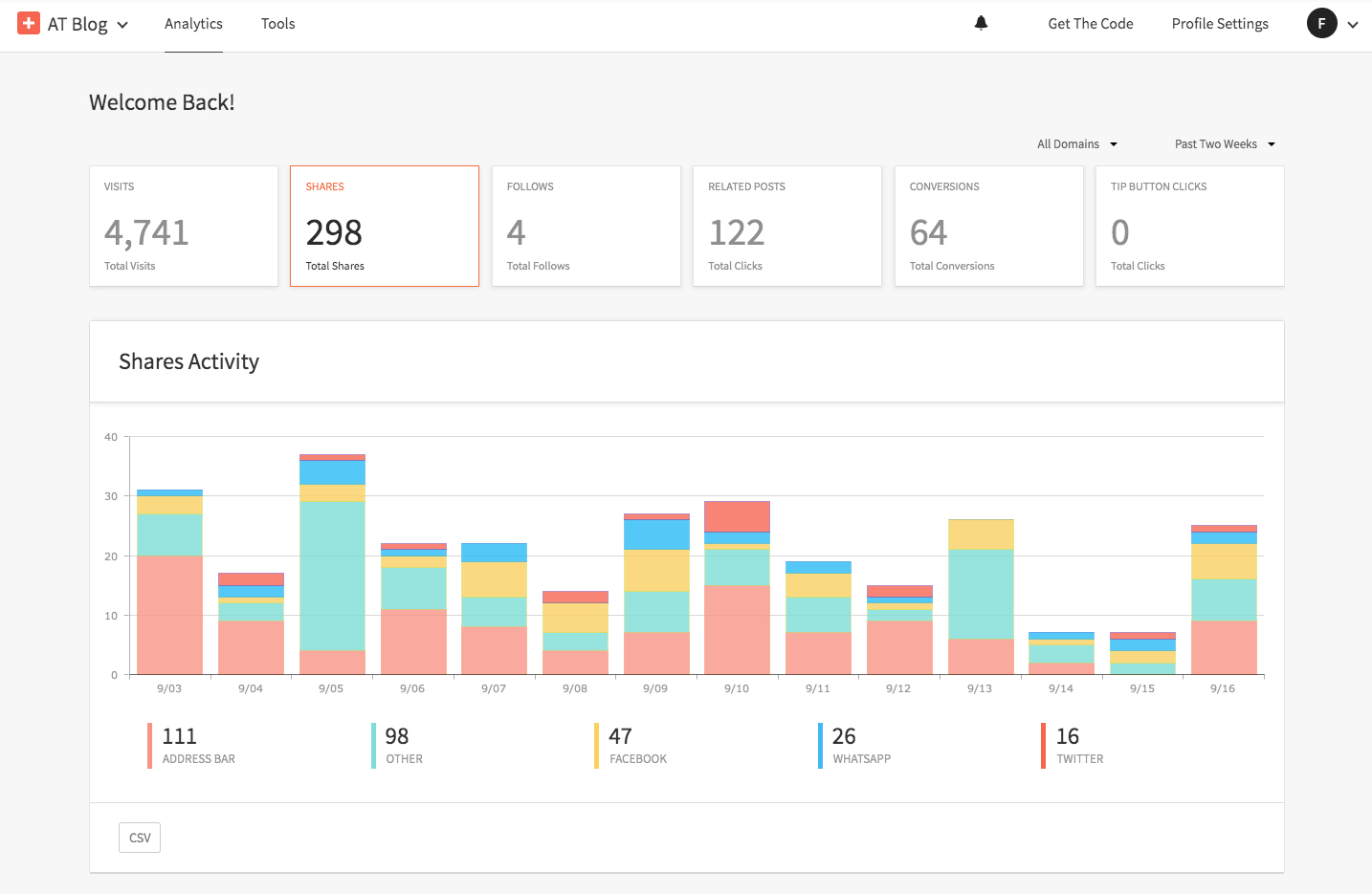 Overview of AddThis analytics dashboard