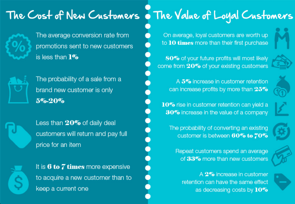 cost-of-new-customers