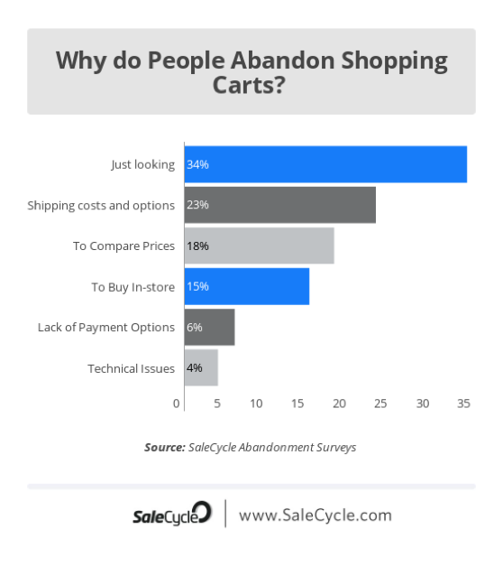 why-people-abandon-carts