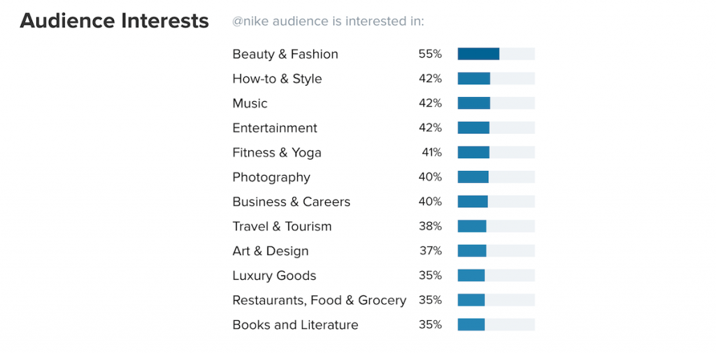 HypeAuditor Audience Interests