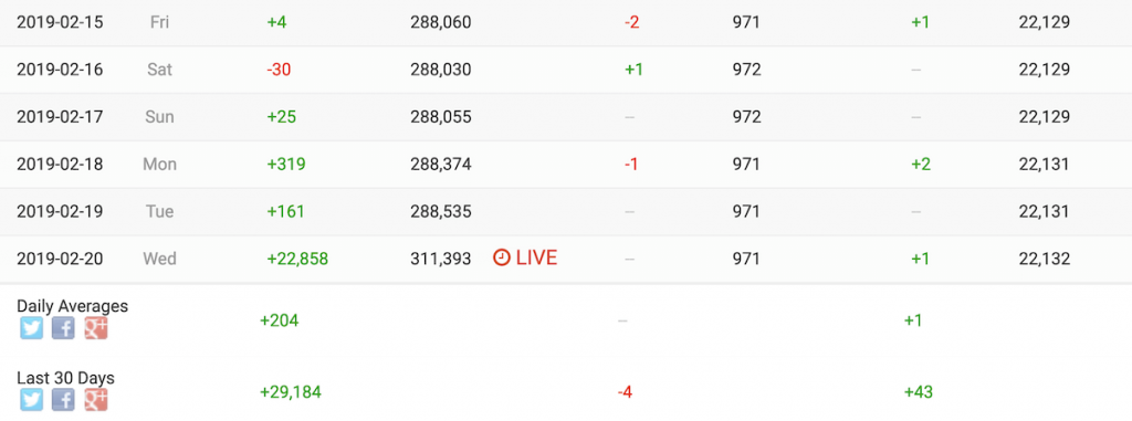 SocialBlade IG Growth