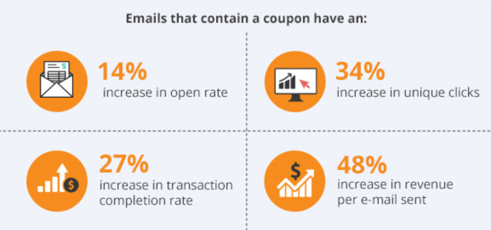emails-with-a-coupon-stats