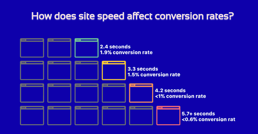 how does site speed affect conversion rates