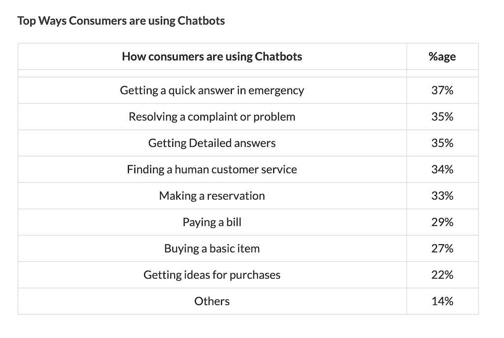 how are consumers using chatbots