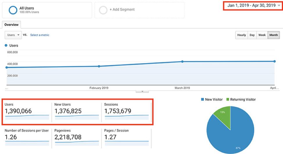View of Google Analytics dashboard for Ryan Robinson's blog