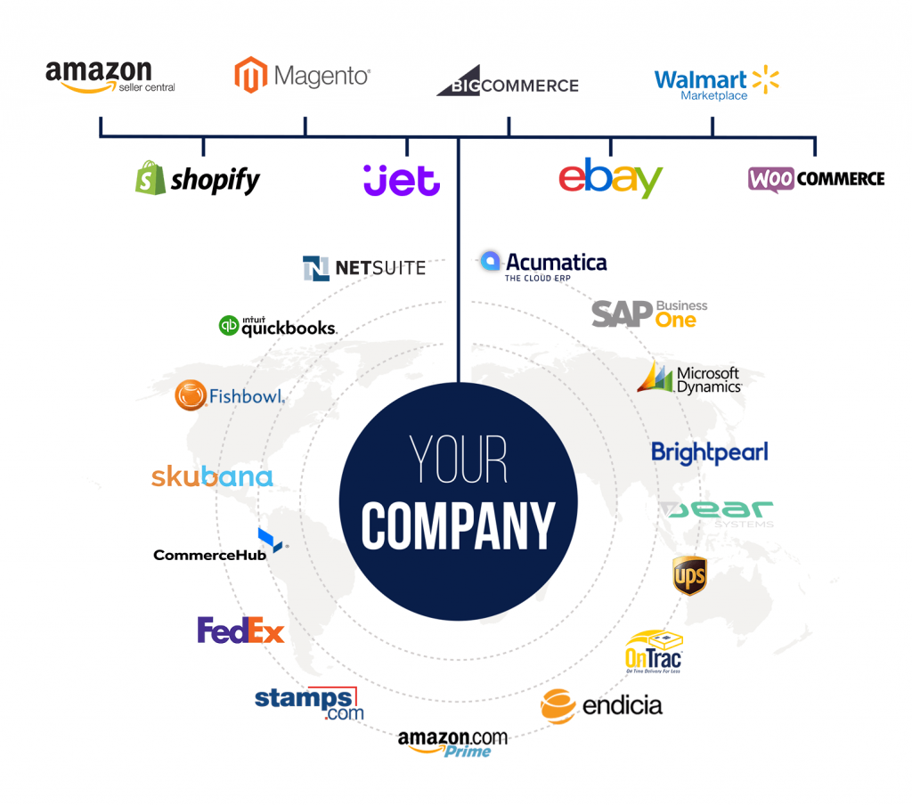 Ecommerce business infographic